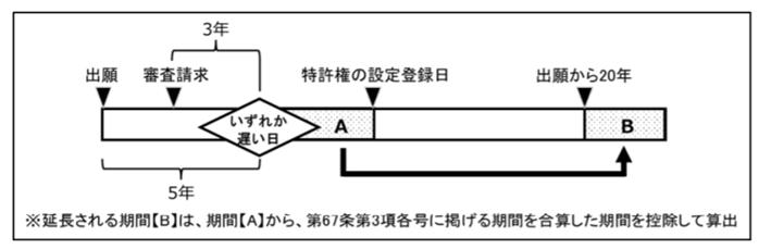 審査の遅延によって特許権が延長されることがあることを表す図