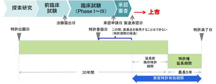 薬機法によって特許権が延長されることを説明する図