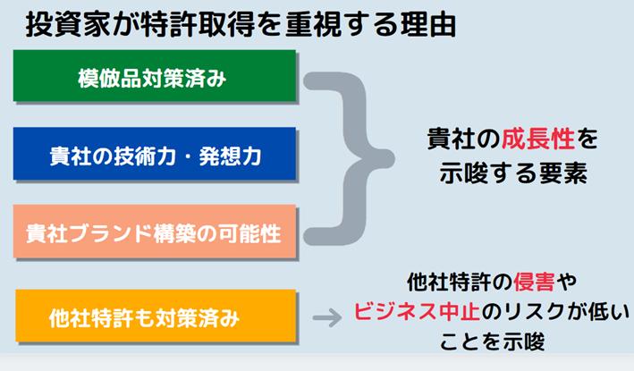 投資家が特許取得を重視する理由を表す図