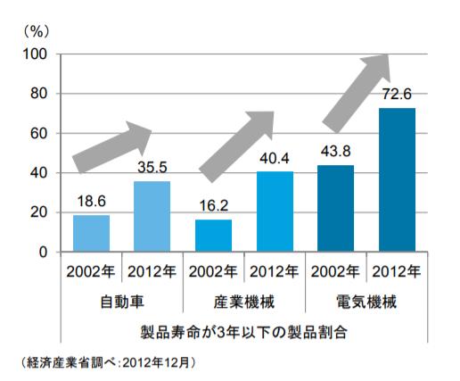 製品寿命が短くなっていることを表すグラフ