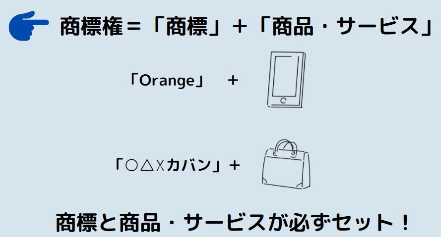 商標権は必ず商標と商品がセットであることを説明する図