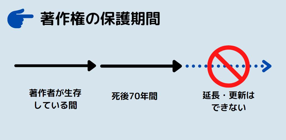 著作権の保護期間のイメージ