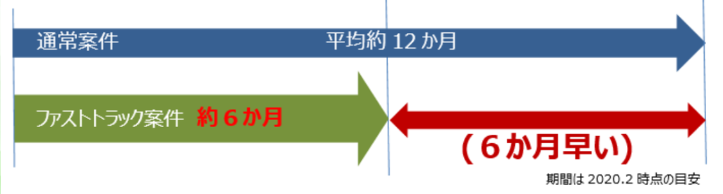 ファストトラック案件では6ヶ月期間が短縮されるイーメージの図